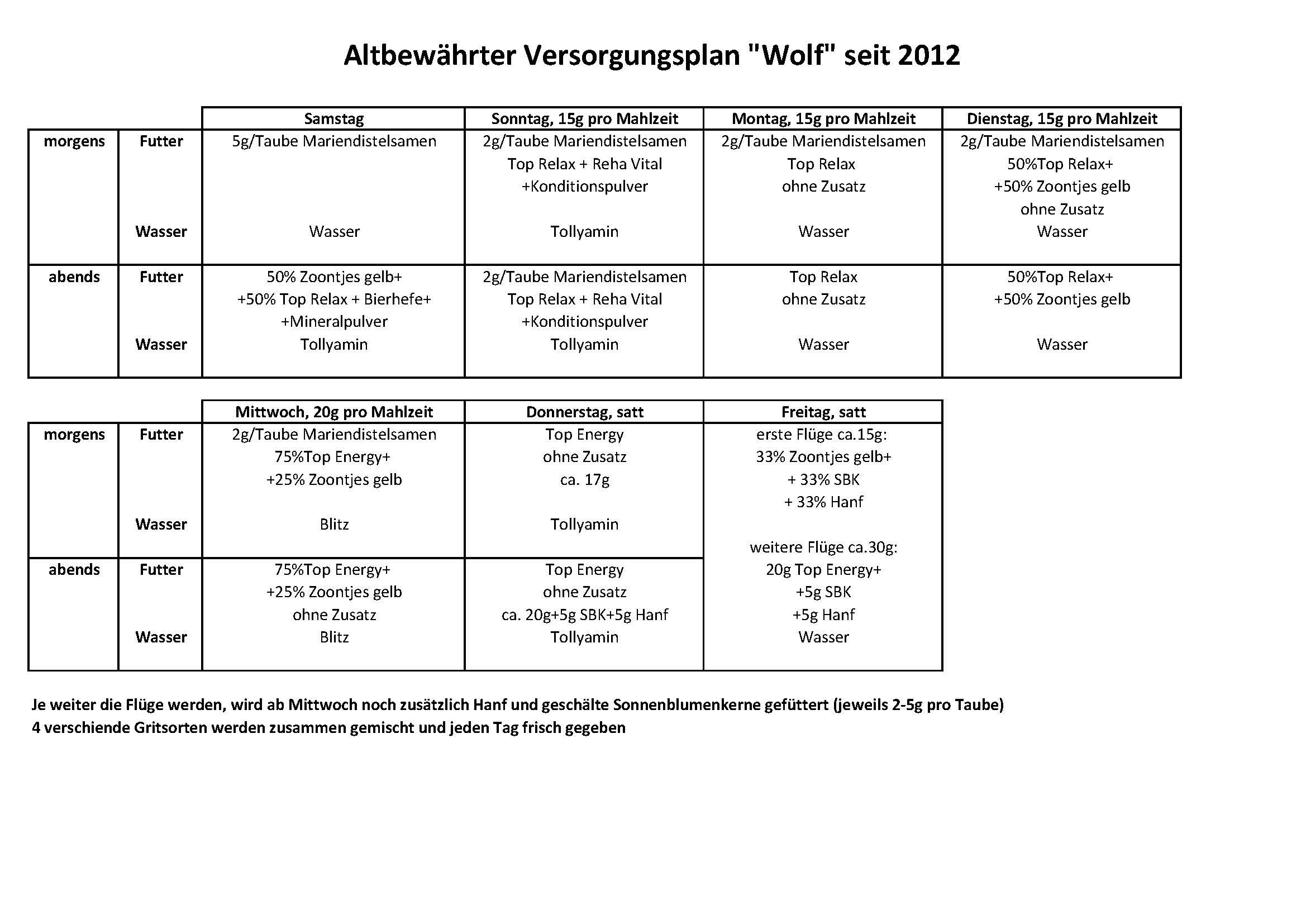 Futterplan2017 Wolf
