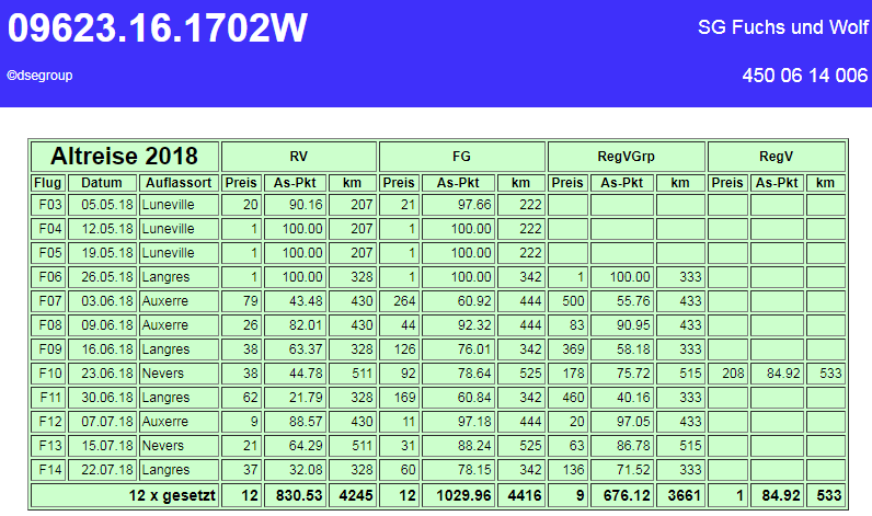 9623 16 1702 Leistung